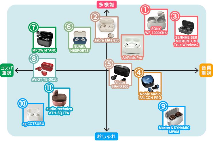 おすすめ完全ワイヤレスイヤホン11選マトリクス表